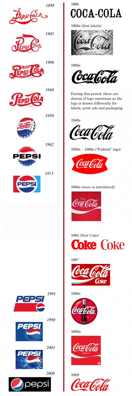 blogs.ubc.caBoth Pepsi and Coca Cola have